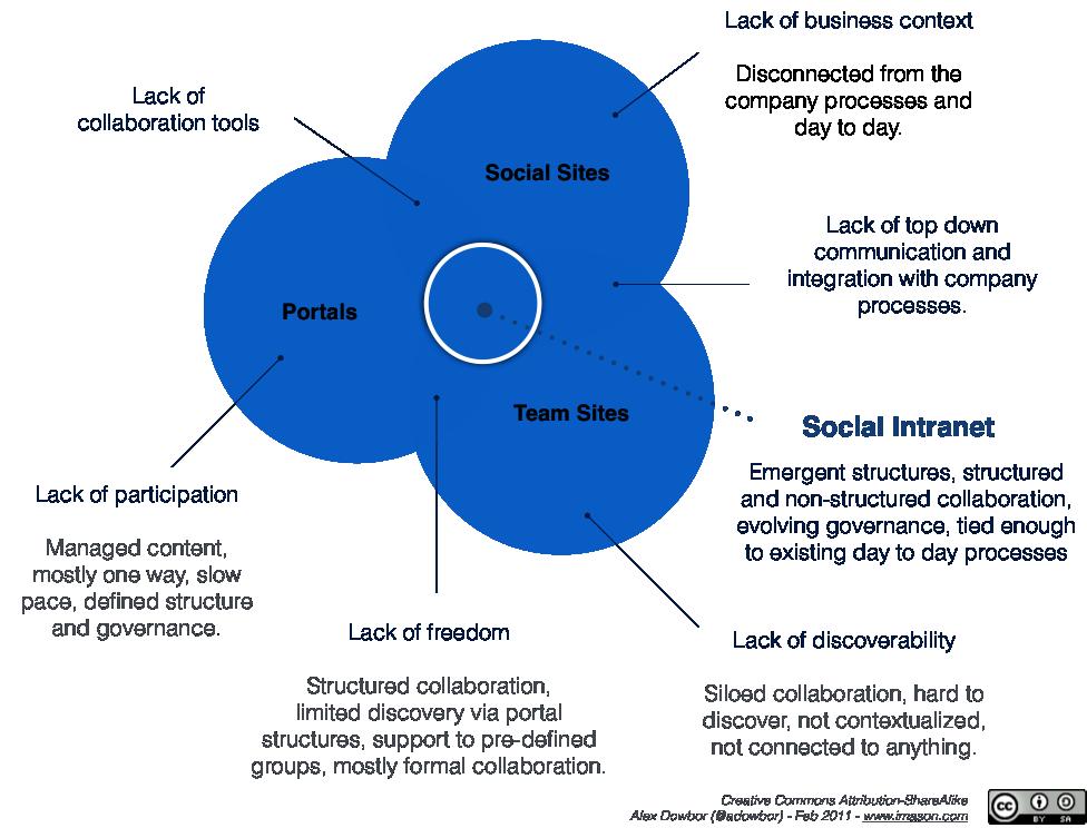 Schema intranet sociale