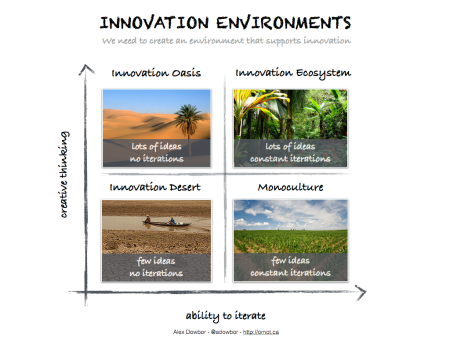 InnovationEnvironments.001