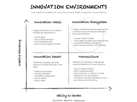 InnovationEnvironments.002